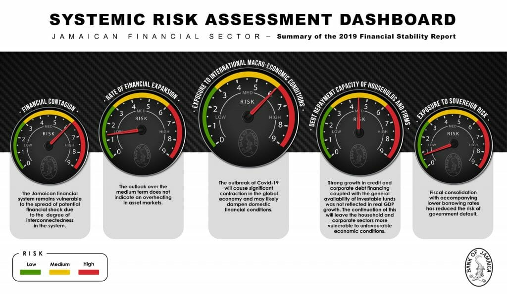 Financial-Stability-Dashboard