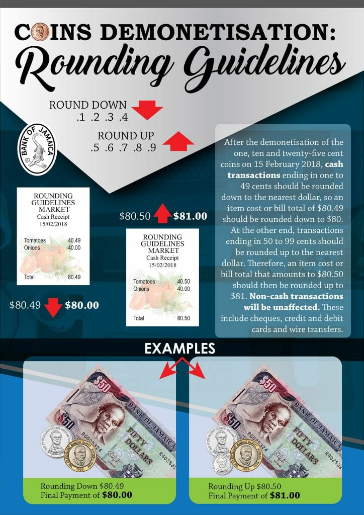 Coins Demonetisation: Rounding Guidelines